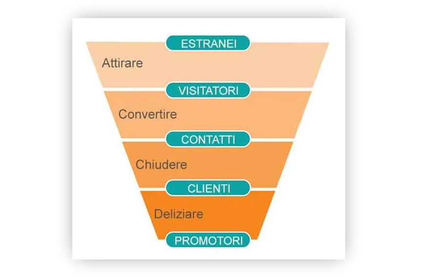 Marketing Funnel: cos'è e come farlo con successo